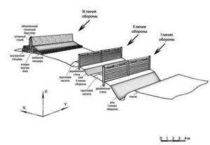 Верхнесалтовские фортификации