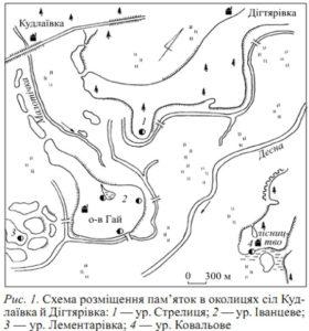 Археологія сіл Кудлаївка і Дігтярівка