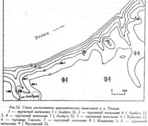 Археология деревни Пеньки