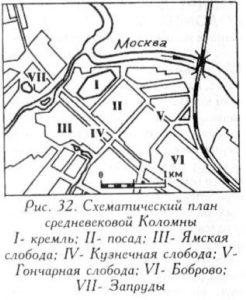 Средневековая Коломна