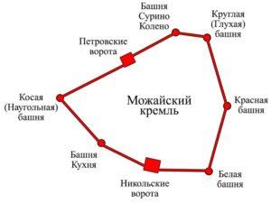 План Можайского кремля