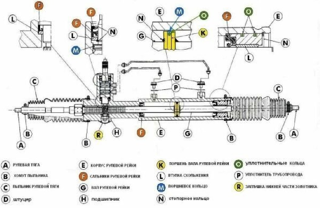 Будова рульової рейки